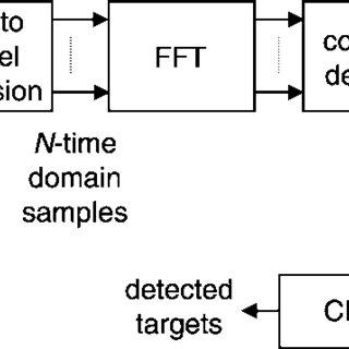 Block diagram of receiver section of MCM-FFT radar scheme