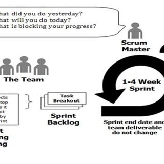 (PDF) Comparative Analysis of Two Popular Agile Process