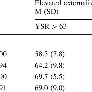 (PDF) Externalizing Symptoms Moderate Associations Among