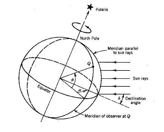 Earth-Sun Angles; Latitude, Declination Angle and Hour