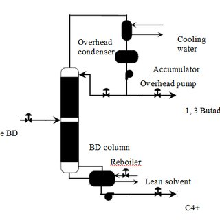 Overall block flow diagram of BD extraction process