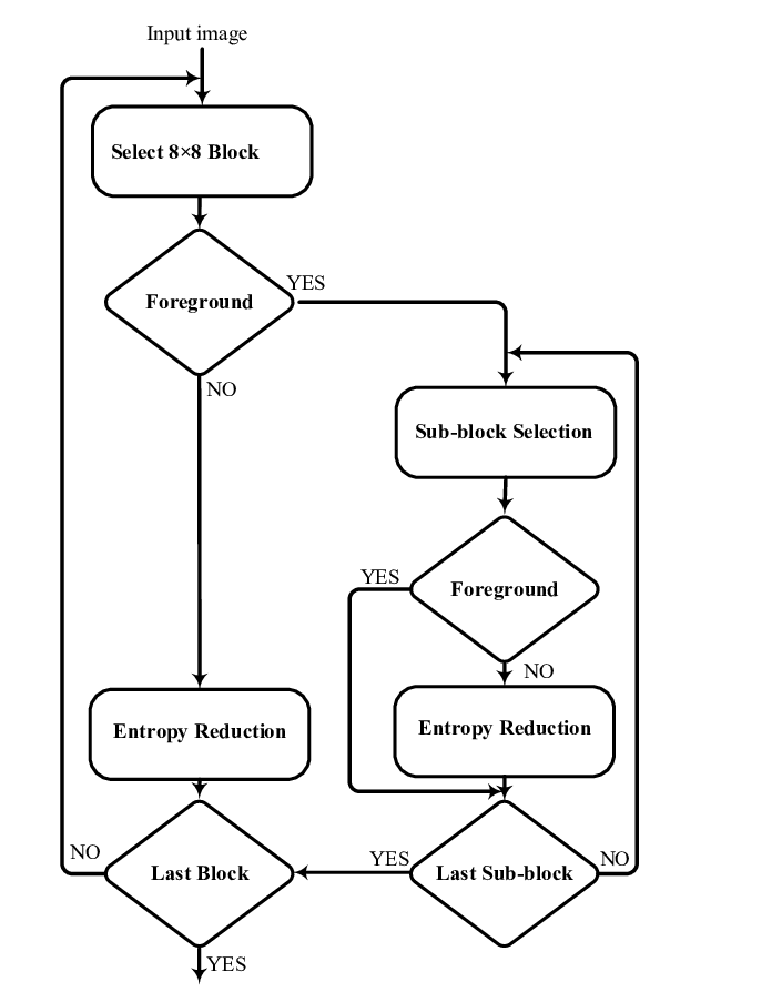Proposed hierarchical block selection and processing