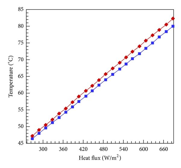 Temperature difference between inner and outer surface of
