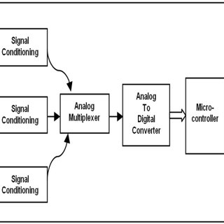 (PDF) Design and Development of Embedded System for