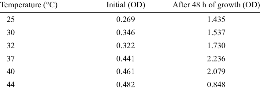 Growth of Pa isolate in liquid media at different