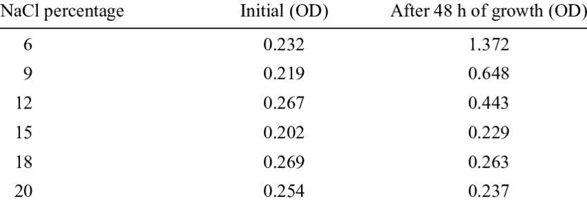 Growth of Pa isolate in liquid media with different salt