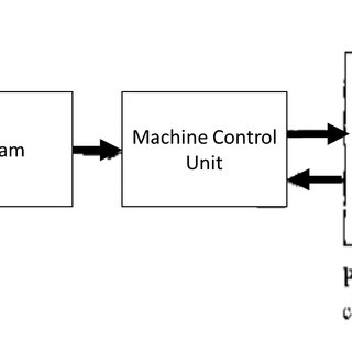 (PDF) Automated Lean Manufacturing