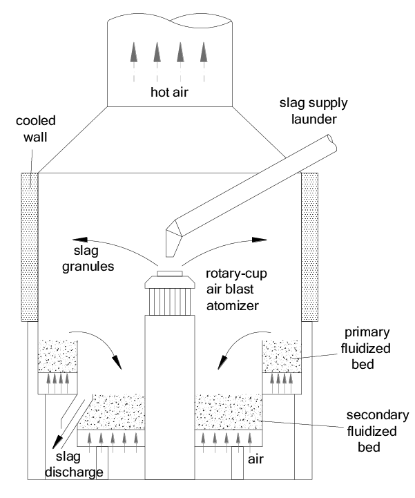 4-Schematic diagram of Rotary Cup Atomizer [31