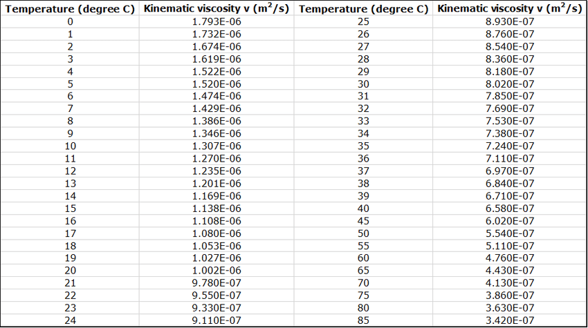 2: Kinematic Viscosity of Water at Atmospheric Pressure