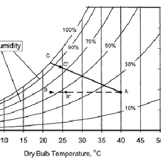 (PDF) Performance Investigation of Evaporative Cooling