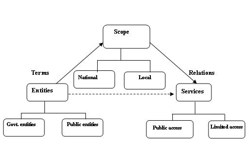 An example of problem ontology in information service