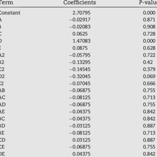 (PDF) Optimization of antibacterial activity of Eucalyptus