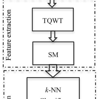 (PDF) Developing a Tunable Q-Factor Wavelet Transform