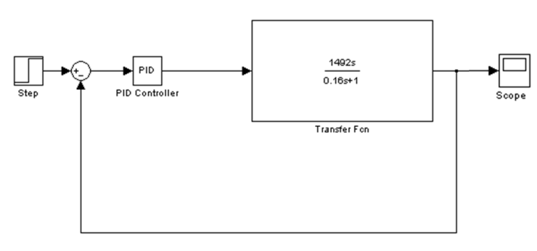 Simulink block diagram with open loop transfer function