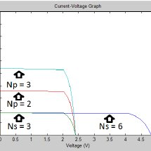 (PDF) Effects of partial shading on Photovoltaic with