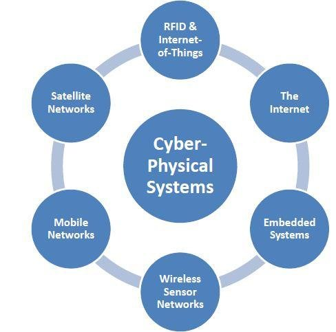 Large Scale Cyber Physical Systems Components Download