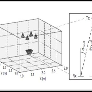 (PDF) LiFi: The Future for Indoor Wireless Data Communication