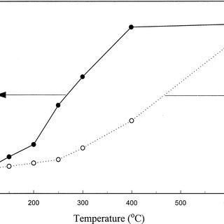 (a) Thermogravimetric analysis (TGA) and (b) differential