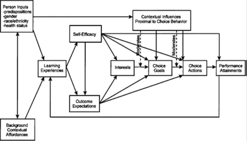 Flow chart of the social cognitive career theory (SCCT