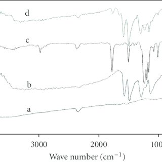FTIR spectra of (a) zinc oxide nanoparticles purchased