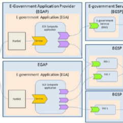 Application Integration Architecture Diagram How To Wire Downlights Distributed E Government And Service
