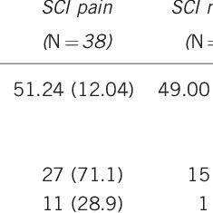 (PDF) Brain EEG activity correlates of chronic pain in