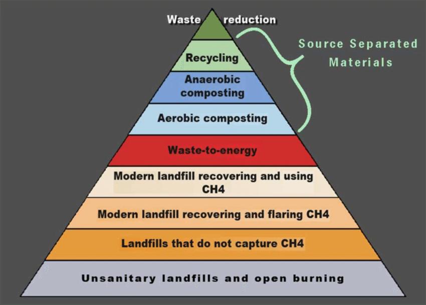 The Waste Management Hierarchy [2]   Download Scientific Diagram