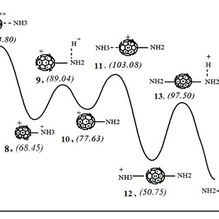 Diagram energy of C 60.+ amination, obtained by ab initio