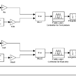 Block diagram of the air-conditioning control system As it