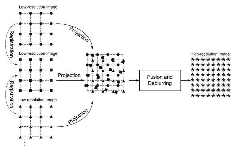 Block diagram of neural network that is used in [41