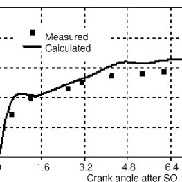 Saturation vapour pressure of gasoline, iso-octane and