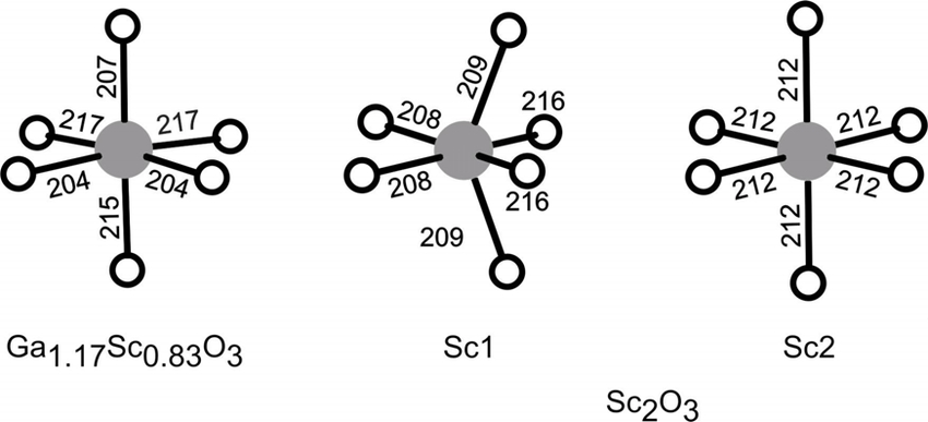 Oxygen coordination of the scandium atoms in Ga 1.17 Sc 0