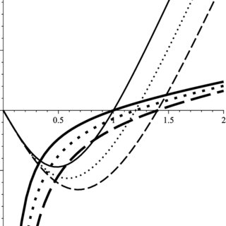 Phase diagrams of BH solutions with η = 0 (usual