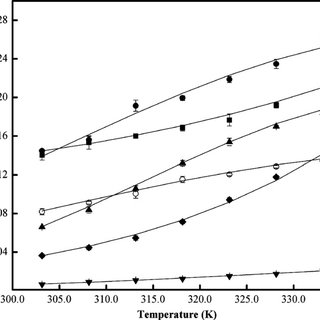 Mole fraction solubility of citric acid; (), ethanol