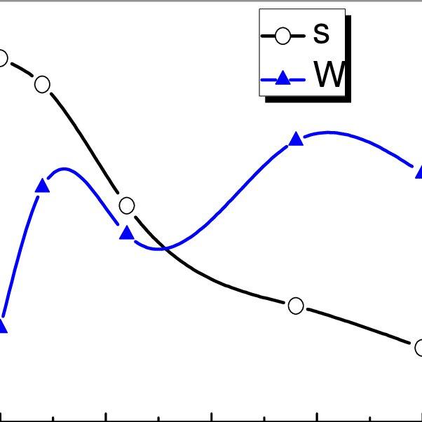 Principal diagram of electric impulse plant for powder