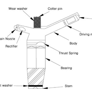 11 Details of a Twin-Nozzle Rotating Sprinkler Head