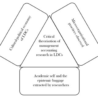 (PDF) Theorising management accounting practices in Less
