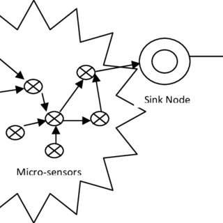 TDMA slot assignment for low-latency low duty-cycle