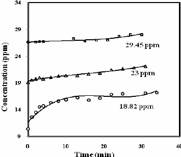 Effect of change of flow rate on concentration of exit