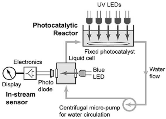 Schematic of the UV-LED-based photocatalytic reactor