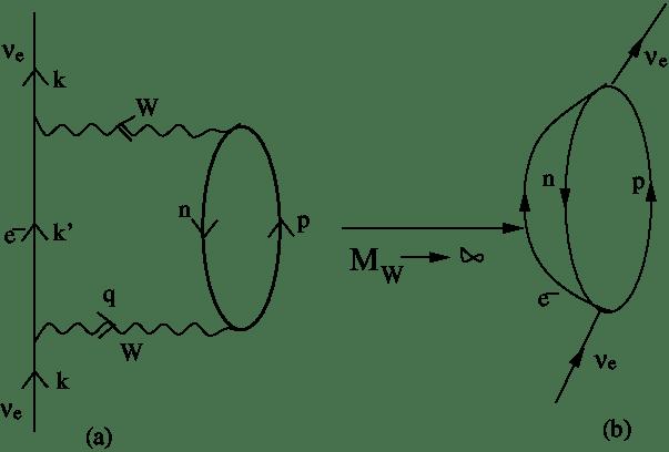 Diagrammatic representation of the neutrino selfenergy