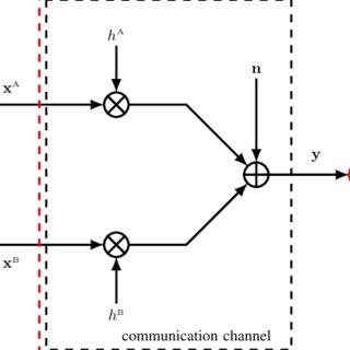 (PDF) Physical-layer Network Coding: A Random Coding Error