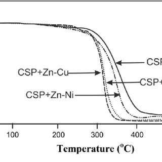 (PDF) Thermal decomposition of AP/HTPB propellants in