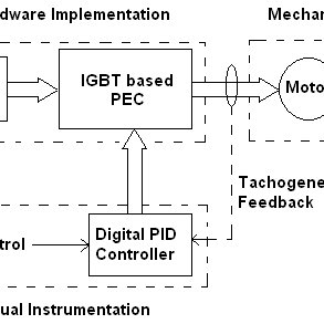 Block diagram of thermal feedback control system