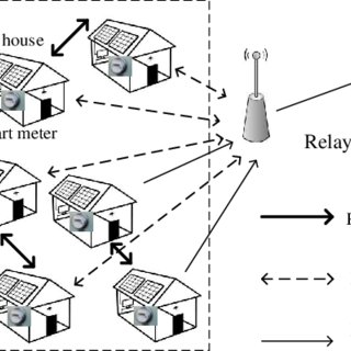 (PDF) Relay Aided Smart Meter to Smart Meter Communication
