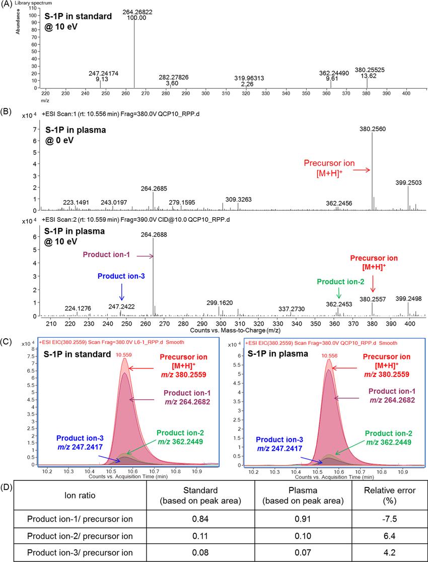 medium resolution of metabolite identification with ion ratio confirmation using data download scientific diagram