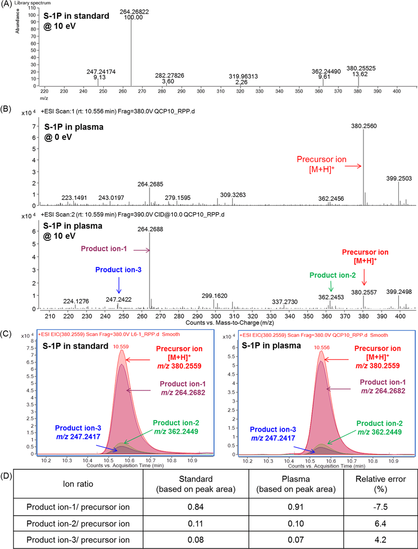 hight resolution of metabolite identification with ion ratio confirmation using data download scientific diagram