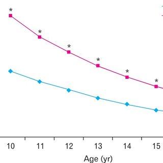 (PDF) Subtypes and Symptomatology of Irritable Bowel
