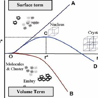 (PDF) New Trends in the Co-crystallization of Active