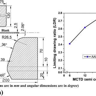 Schematic of finite element geometric model for prediction
